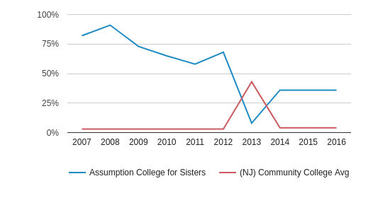 This chart display the percentage of Non Resident students in Assumption College for Sisters and the percentage of Non Resident community college students in NJ by year, with the latest 2015-16 school year data.