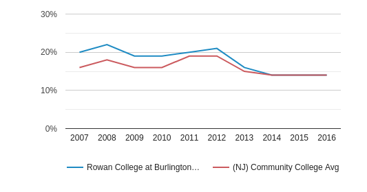 Rowan College at Burlington County Black (2007-2016)