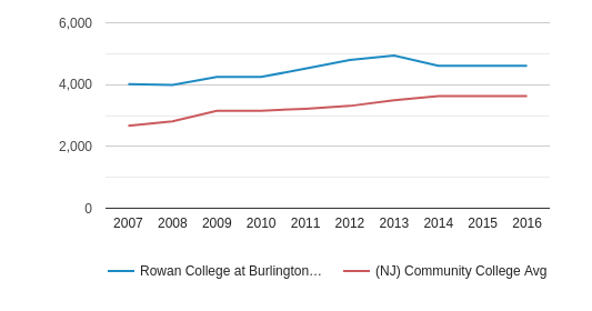 Rowan College at Burlington County Part-Time Students (2007-2016)