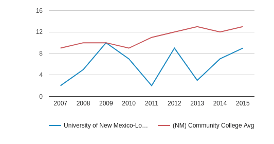 University of New Mexico-Los Alamos Campus Completion Rates for First-Time, Full-Time Students (2007-2015)