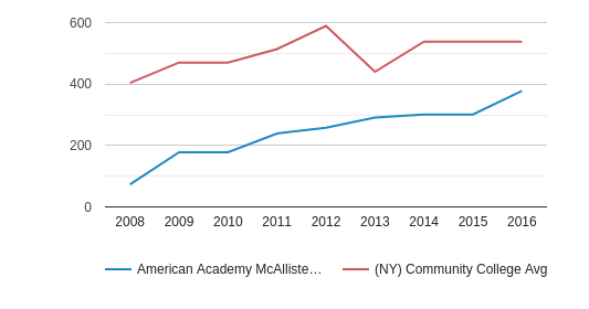 American Academy McAllister Institute of Funeral Service Part-Time Students (2008-2016)