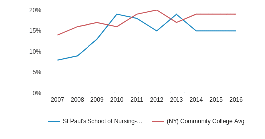 This chart display the percentage of Hispanic students in St Paul's School of Nursing-Queens and the percentage of Hispanic community college students in NY by year, with the latest 2015-16 school year data.