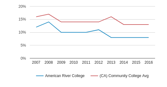 This chart display the percentage of Asian students in American River College and the percentage of Asian community college students in CA by year, with the latest 2015-16 school year data.