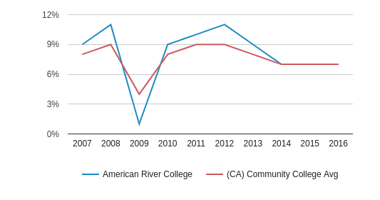 This chart display the percentage of Black students in American River College and the percentage of Black community college students in CA by year, with the latest 2015-16 school year data.