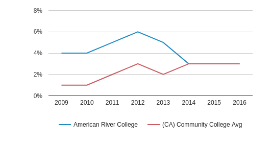 This chart display the percentage of Two or more races students in American River College and the percentage of Two or more races community college students in CA by year, with the latest 2015-16 school year data.