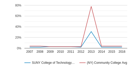 This chart display the percentage of Non Resident students in SUNY College of Technology at Alfred and the percentage of Non Resident community college students in NY by year, with the latest 2015-16 school year data.