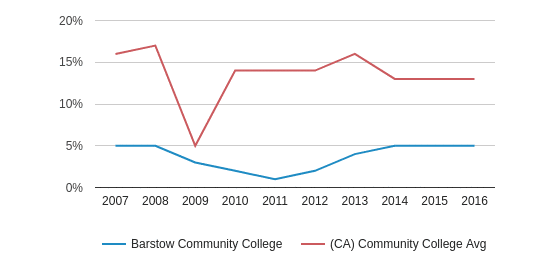 Barstow Community College Asian (2007-2016)