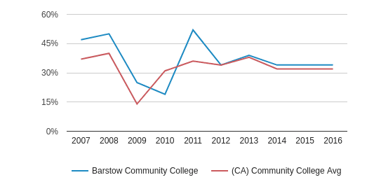 This chart display the percentage of White students in Barstow Community College and the percentage of White community college students in CA by year, with the latest 2015-16 school year data.