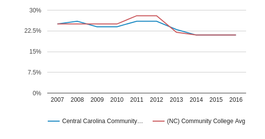 This chart display the percentage of Black students in Central Carolina Community College and the percentage of Black community college students in NC by year, with the latest 2015-16 school year data.