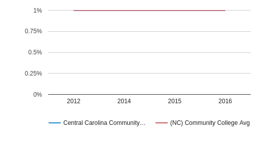 This chart display the percentage of Two or more races students in Central Carolina Community College and the percentage of Two or more races community college students in NC by year, with the latest 2015-16 school year data.