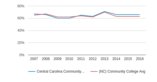This chart display the percentage of White students in Central Carolina Community College and the percentage of White community college students in NC by year, with the latest 2015-16 school year data.