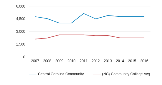 This chart display the total enrollment of Central Carolina Community College and community college average number of enrollment of NC by year, with the latest 2015-16 school year data.