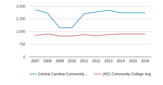 This chart display the total number of Part-Time students enrollment of Central Carolina Community College and average number of community college Part-Time students enrollment of NC by year, with the latest 2015-16 school year data.