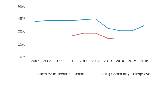 This chart display the percentage of Black students in Fayetteville Technical Community College and the percentage of Black community college students in NC by year, with the latest 2015-16 school year data.