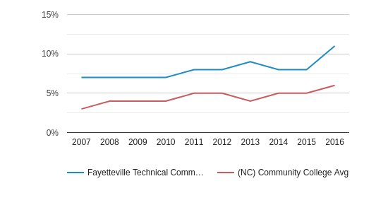 Fayetteville Technical Community College Hispanic (2007-2016)