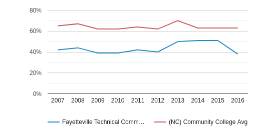 This chart display the percentage of White students in Fayetteville Technical Community College and the percentage of White community college students in NC by year, with the latest 2015-16 school year data.