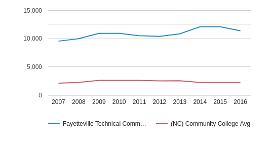 Fayetteville Technical Community College Total Enrollment (2007-2016)