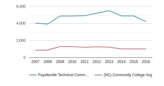 Fayetteville Technical Community College Full-Time Students (2007-2016)