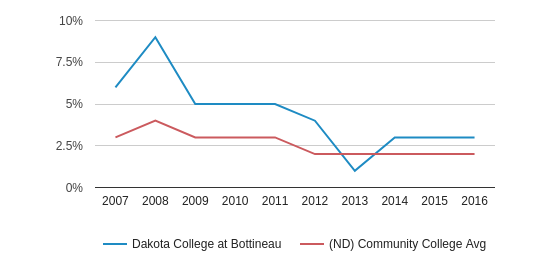 This chart display the percentage of American Indian/Alaskan students in Dakota College at Bottineau and the percentage of American Indian/Alaskan community college students in ND by year, with the latest 2015-16 school year data.