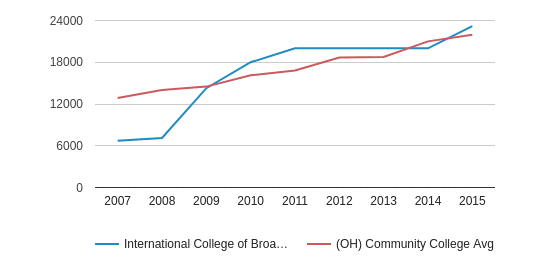 International College of Broadcasting Median debt for students who have completed (2007-2015)