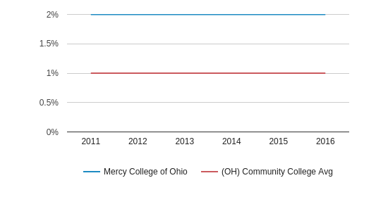 This chart display the percentage of Two or more races students in Mercy College of Ohio and the percentage of Two or more races community college students in OH by year, with the latest 2015-16 school year data.
