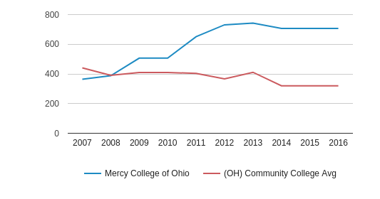 This chart display the total number of Part-Time students enrollment of Mercy College of Ohio and average number of community college Part-Time students enrollment of OH by year, with the latest 2015-16 school year data.