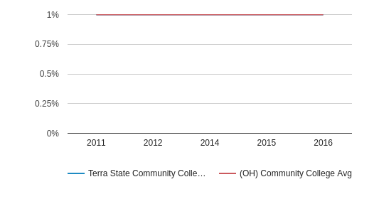 This chart display the percentage of Two or more races students in Terra State Community College and the percentage of Two or more races community college students in OH by year, with the latest 2015-16 school year data.