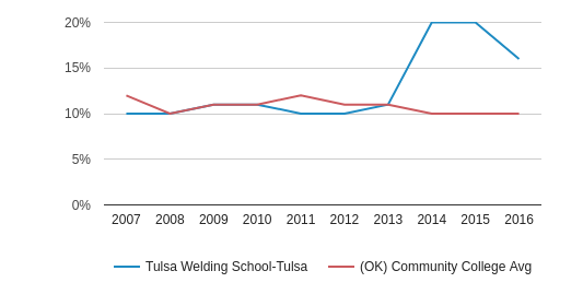 This chart display the percentage of American Indian/Alaskan students in Tulsa Welding School-Tulsa and the percentage of American Indian/Alaskan community college students in OK by year, with the latest 2015-16 school year data.