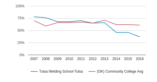 This chart display the percentage of White students in Tulsa Welding School-Tulsa and the percentage of White community college students in OK by year, with the latest 2015-16 school year data.