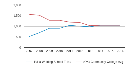 This chart display the total enrollment of Tulsa Welding School-Tulsa and community college average number of enrollment of OK by year, with the latest 2015-16 school year data.