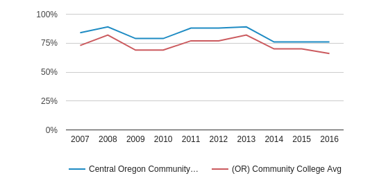 This chart display the percentage of White students in Central Oregon Community College and the percentage of White community college students in OR by year, with the latest 2015-16 school year data.