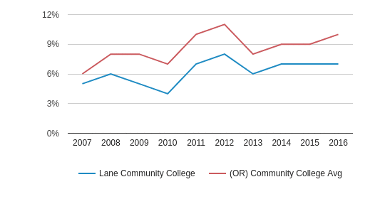This chart display the percentage of Hispanic students in Lane Community College and the percentage of Hispanic community college students in OR by year, with the latest 2015-16 school year data.
