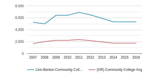 This chart display the total enrollment of Linn-Benton Community College and community college average number of enrollment of OR by year, with the latest 2015-16 school year data.