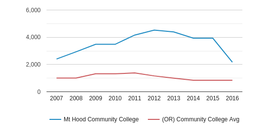 Mt Hood Community College Full-Time Students (2007-2016)