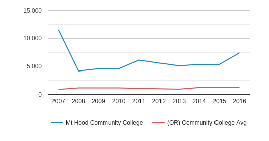 This chart display the total number of Part-Time students enrollment of Mt Hood Community College and average number of community college Part-Time students enrollment of OR by year, with the latest 2015-16 school year data.