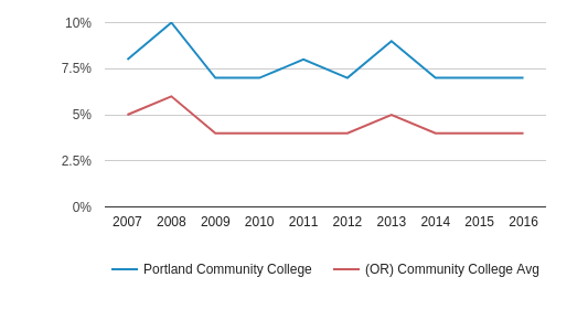 This chart display the percentage of Asian students in Portland Community College and the percentage of Asian community college students in OR by year, with the latest 2015-16 school year data.