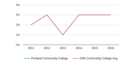This chart display the percentage of Two or more races students in Portland Community College and the percentage of Two or more races community college students in OR by year, with the latest 2015-16 school year data.