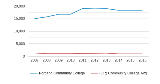 This chart display the total number of Part-Time students enrollment of Portland Community College and average number of community college Part-Time students enrollment of OR by year, with the latest 2015-16 school year data.