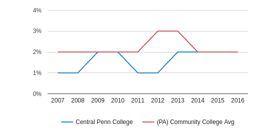Central Penn College Asian (2007-2016)
