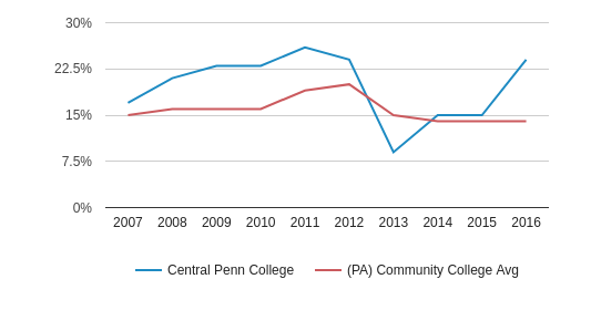 This chart display the percentage of Black students in Central Penn College and the percentage of Black community college students in PA by year, with the latest 2015-16 school year data.