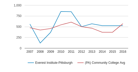 Everest Institute-Pittsburgh Total Enrollment (2007-2016)
