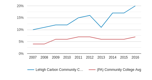 This chart display the percentage of Hispanic students in Lehigh Carbon Community College and the percentage of Hispanic community college students in PA by year, with the latest 2015-16 school year data.