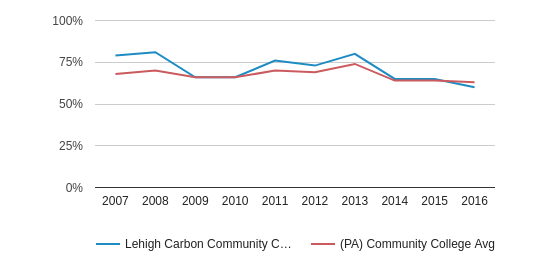 This chart display the percentage of White students in Lehigh Carbon Community College and the percentage of White community college students in PA by year, with the latest 2015-16 school year data.