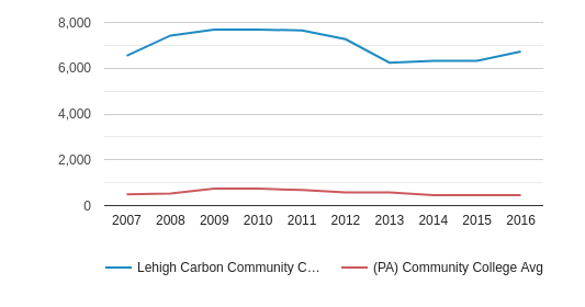 This chart display the total enrollment of Lehigh Carbon Community College and community college average number of enrollment of PA by year, with the latest 2015-16 school year data.