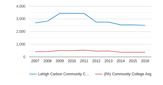 This chart display the total number of Full-Time students enrollment of Lehigh Carbon Community College and average number of community college Full-Time students enrollment of PA by year, with the latest 2015-16 school year data.