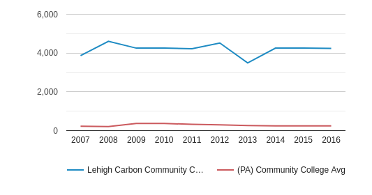 This chart display the total number of Part-Time students enrollment of Lehigh Carbon Community College and average number of community college Part-Time students enrollment of PA by year, with the latest 2015-16 school year data.