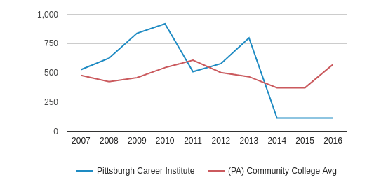 Pittsburgh Career Institute Total Enrollment (2007-2016)