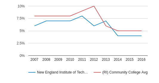 New England Institute of Technology Black (2007-2016)
