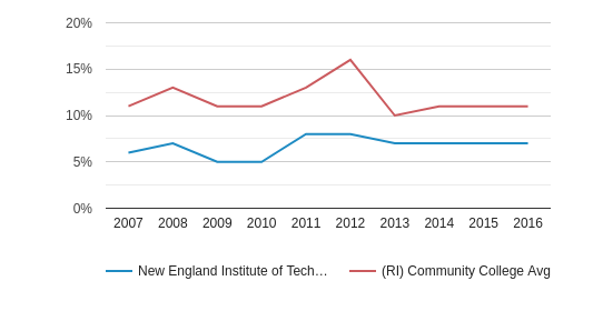 New England Institute of Technology Hispanic (2007-2016)