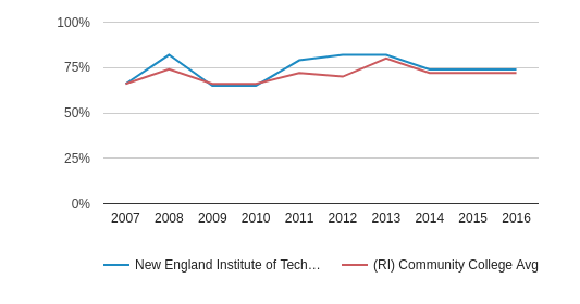 New England Institute of Technology White (2007-2016)